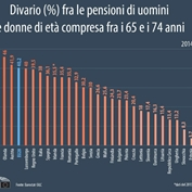 Europa, il gender pay gap influisce anche sulle pensioni